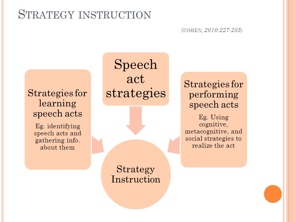 S TRATEGY INSTRUCTION ( COHEN, 2010:227-235 ) Strategy Instruction Strategies for learning speech acts Eg. identifying speech acts and gathering info.