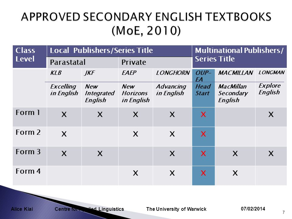 Class Level Local Publishers/Series TitleMultinational Publishers/ Series Title ParastatalPrivate KLB Excelling in English JKF New Integrated English EAEP New Horizons in English LONGHORN Advancing in English OUP- EA Head Start MACMILLAN MacMillan Secondary English LONGMAN Explore English Form 1 xxxxxx Form 2 xxxx Form 3 xxxxxx Form 4 xxxx 07/02/2014 7 Alice Kiai Centre for Applied Linguistics The University of Warwick