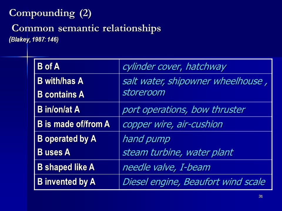 31 Compounding (2) Common semantic relationships ( Blakey, 1987: 146) B of A cylinder cover, hatchway B with/has A B contains A salt water, shipowner wheelhouse, storeroom B in/on/at A port operations, bow thruster B is made of/from A copper wire, air-cushion B operated by A B uses A hand pump steam turbine, water plant B shaped like A needle valve, I-beam B invented by A Diesel engine, Beaufort wind scale