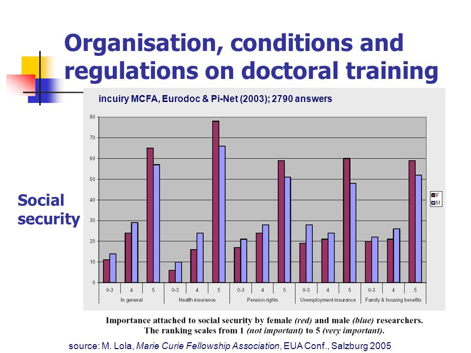 Organisation, conditions and regulations on doctoral training source: M. Lola, Marie Curie Fellowship Association, EUA Conf., Salzburg 2005 incuiry MC