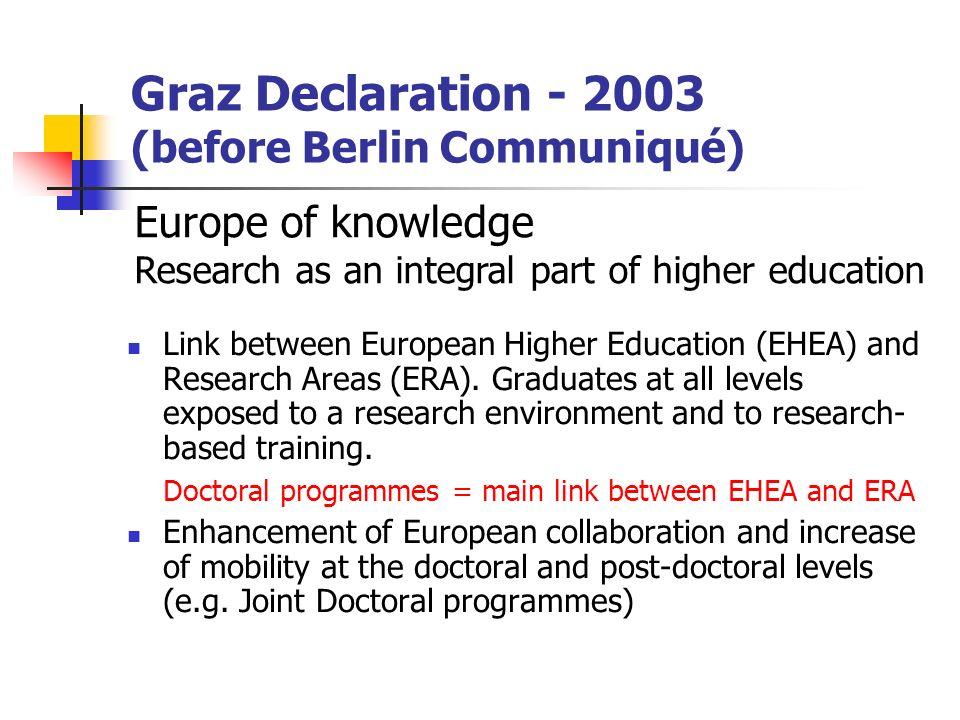 Graz Declaration - 2003 (before Berlin Communiqué) Link between European Higher Education (EHEA) and Research Areas (ERA). Graduates at all levels exp