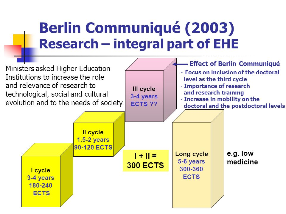 Berlin Communiqué (2003) Research – integral part of EHE I cycle 3-4 years 180-240 ECTS II cycle 1.5-2 years 90-120 ECTS Long cycle 5-6 years 300-360