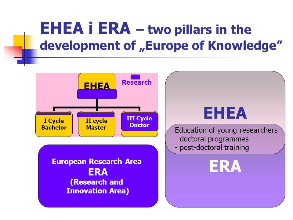 EHEA i ERA – two pillars in the development of Europe of Knowledge EHEA I Cycle Bachelor II cycle Master III Cycle Doctor Research III Cycle Doctor Eu