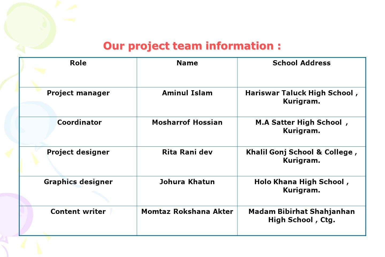 Our project team information : RoleNameSchool Address Project managerAminul IslamHariswar Taluck High School, Kurigram. CoordinatorMosharrof HossianM.