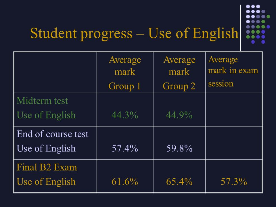 Student progress – Use of English Average mark Group 1 Average mark Group 2 Average mark in exam session Midterm test Use of English44.3%44.9% End of