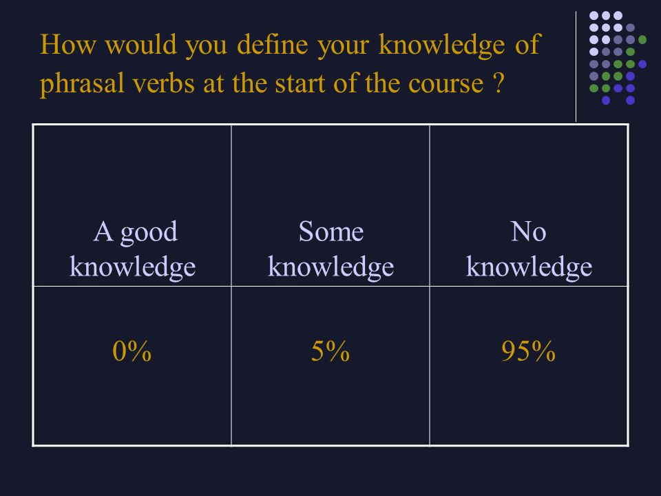 How would you define your knowledge of phrasal verbs at the start of the course ? A good knowledge Some knowledge No knowledge 0%5%95%