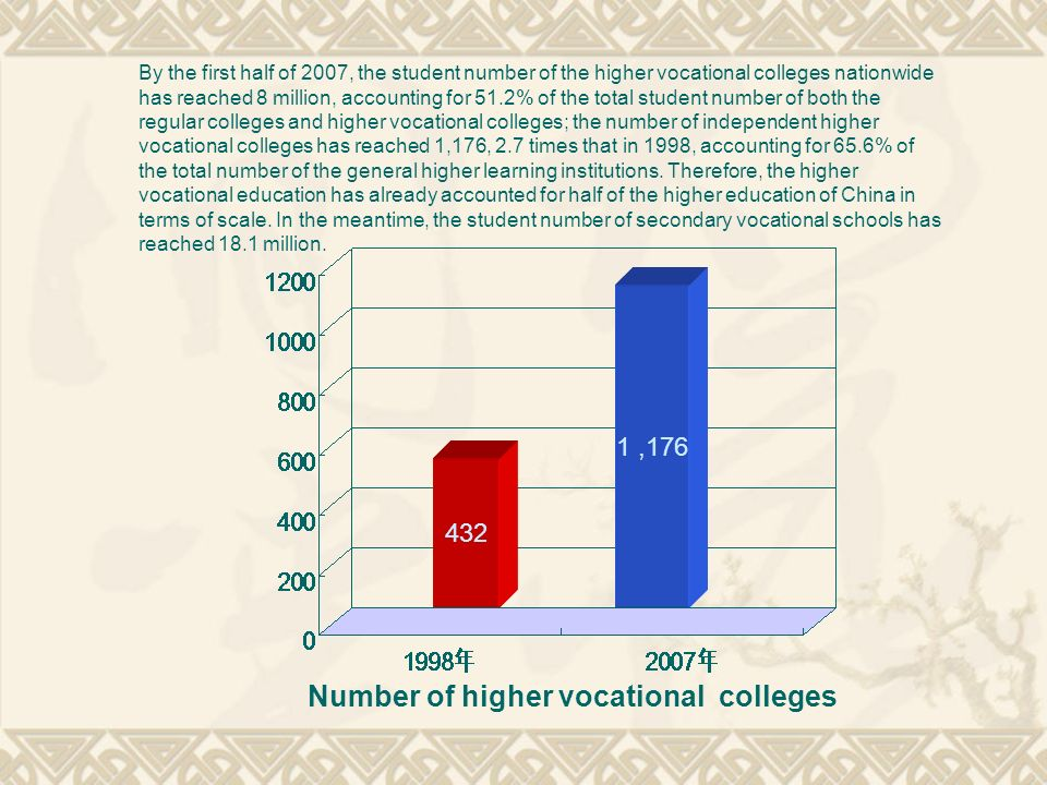 432 1,176 Number of higher vocational colleges By the first half of 2007, the student number of the higher vocational colleges nationwide has reached