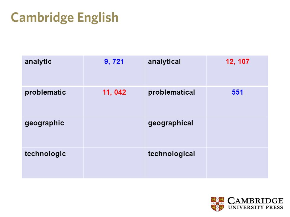 analytic9, 721analytical12, 107 problematic11, 042problematical551 geographicgeographical technologictechnological