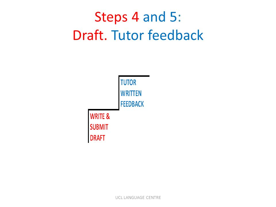 Steps 4 and 5: Draft. Tutor feedback UCL LANGUAGE CENTRE