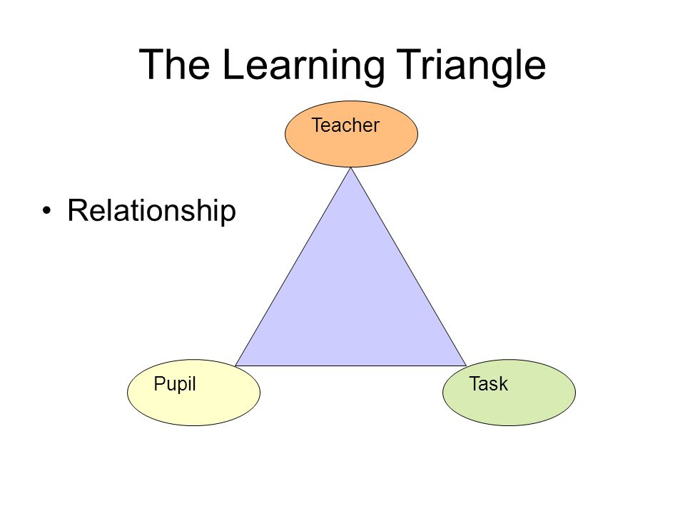 The Learning Triangle Relationship Pupil Teacher Task