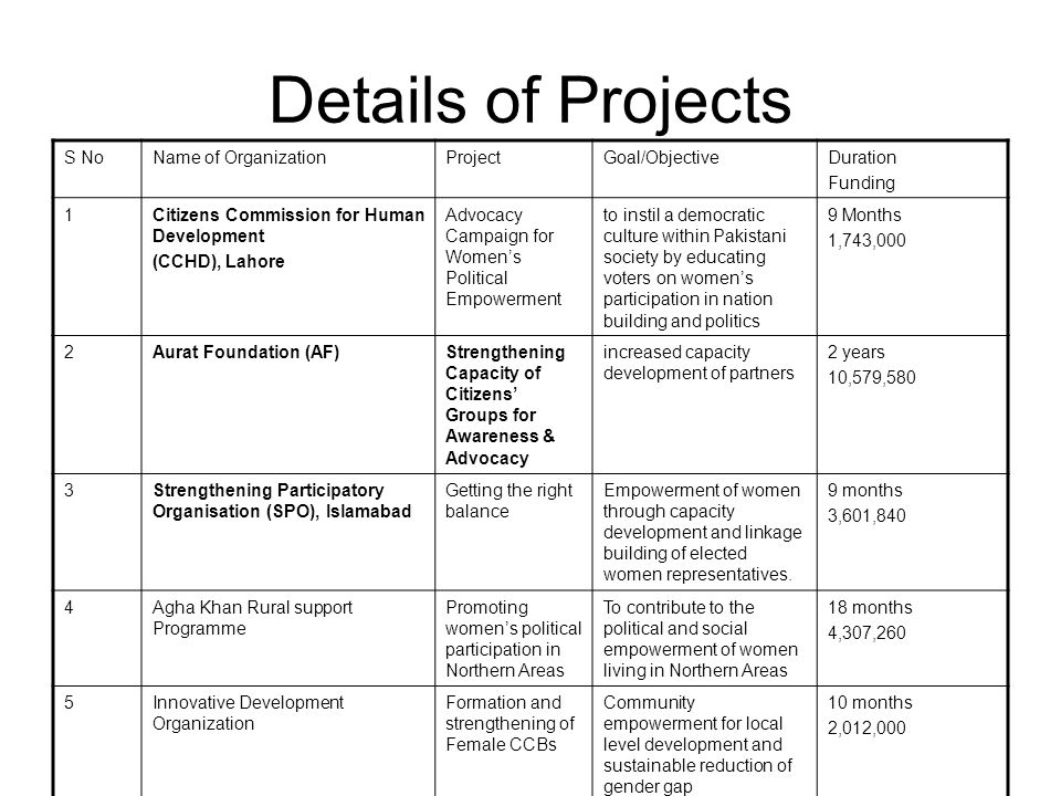 Details of Projects S NoName of OrganizationProjectGoal/ObjectiveDuration Funding 1Citizens Commission for Human Development (CCHD), Lahore Advocacy Campaign for Womens Political Empowerment to instil a democratic culture within Pakistani society by educating voters on womens participation in nation building and politics 9 Months 1,743,000 2Aurat Foundation (AF)Strengthening Capacity of Citizens Groups for Awareness & Advocacy increased capacity development of partners 2 years 10,579,580 3Strengthening Participatory Organisation (SPO), Islamabad Getting the right balance Empowerment of women through capacity development and linkage building of elected women representatives.