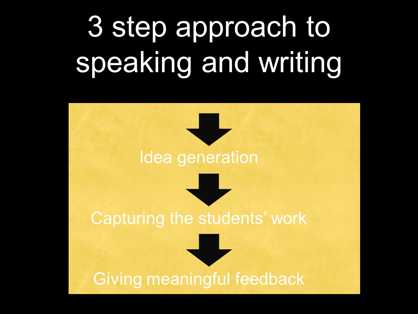 3 step approach to speaking and writing Idea generation Capturing the students work Giving meaningful feedback