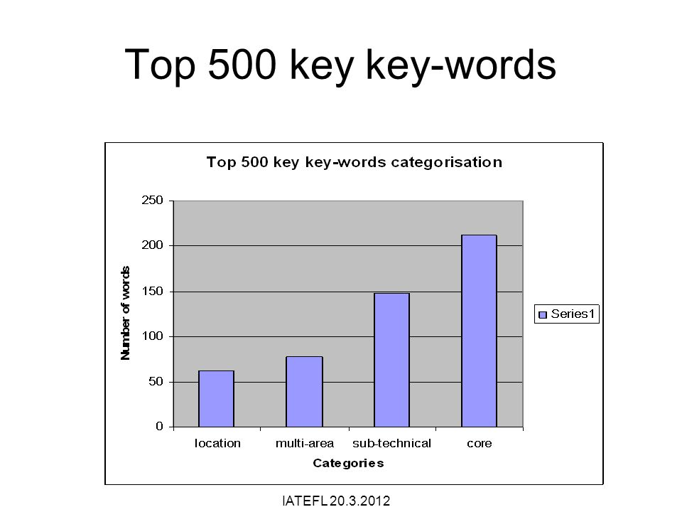 Top 500 key key-words IATEFL