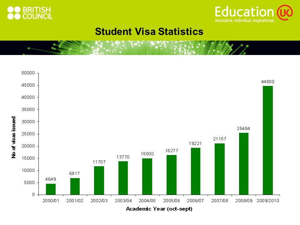 Student Visa Statistics