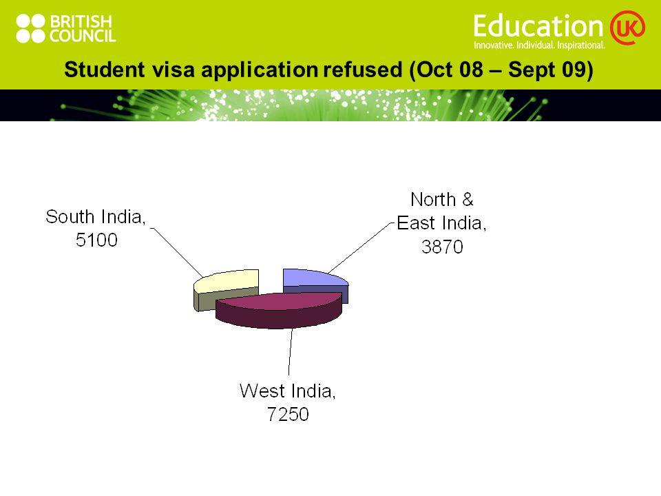 Student visa application refused (Oct 08 – Sept 09)