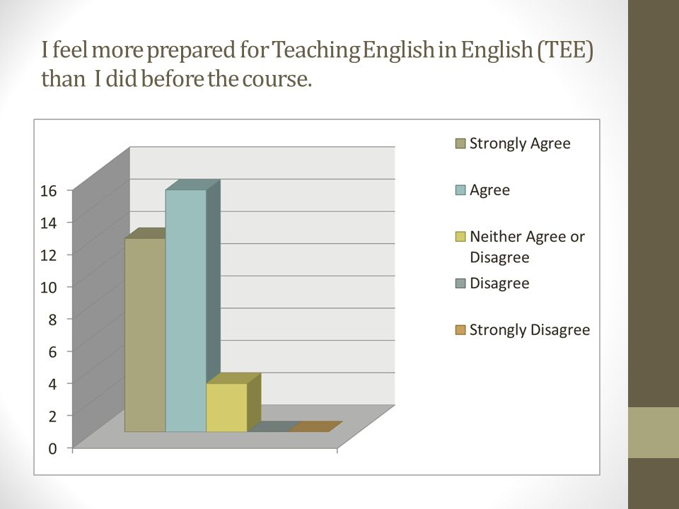 I feel more prepared for Teaching English in English (TEE) than I did before the course.