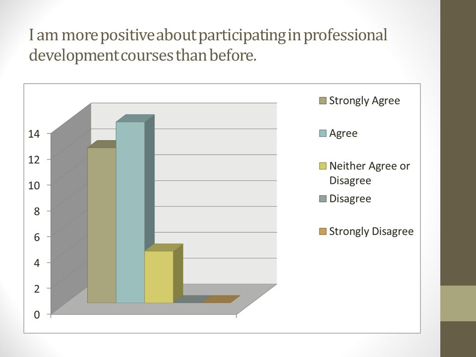 I am more positive about participating in professional development courses than before.
