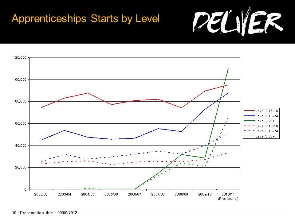10 | Presentation title – 00/00/2012 Apprenticeships Starts by Level