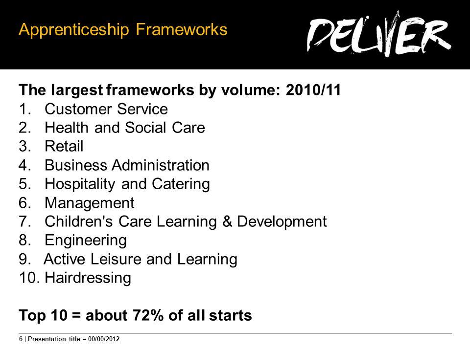 6 | Presentation title – 00/00/2012 Apprenticeship Frameworks The largest frameworks by volume: 2010/11 1. Customer Service 2. Health and Social Care