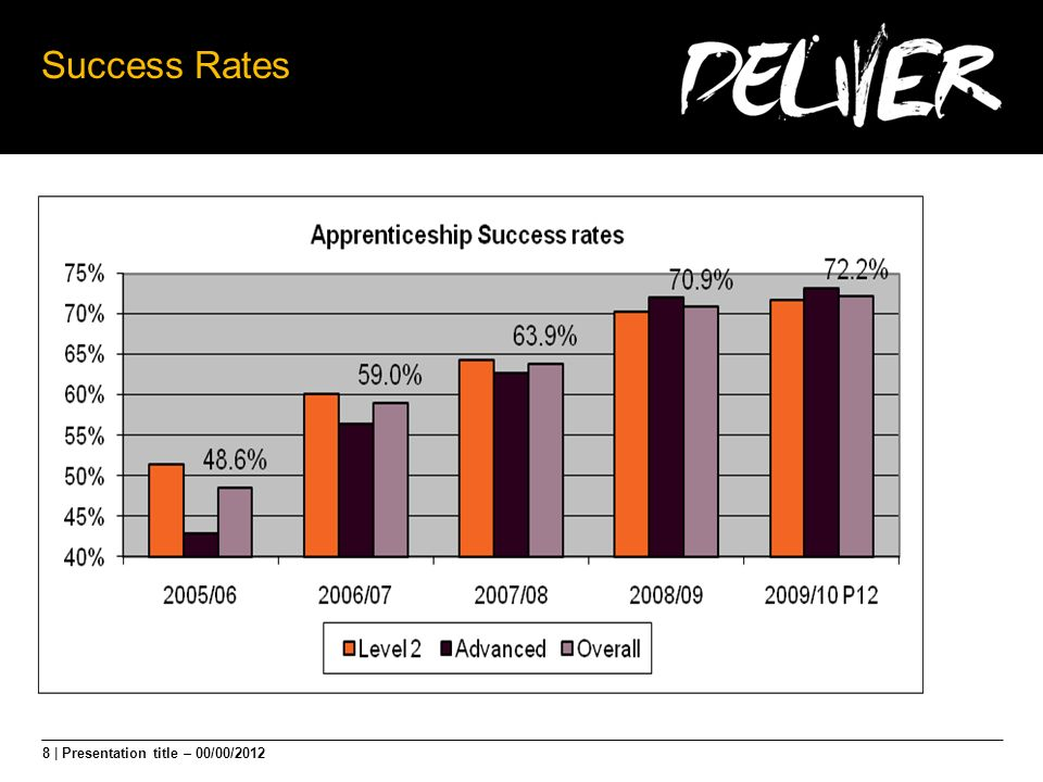 8 | Presentation title – 00/00/2012 Success Rates