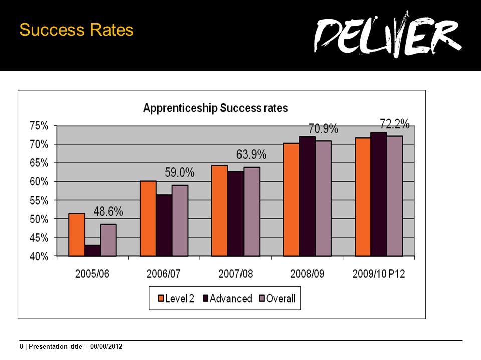 8 | Presentation title – 00/00/2012 Success Rates