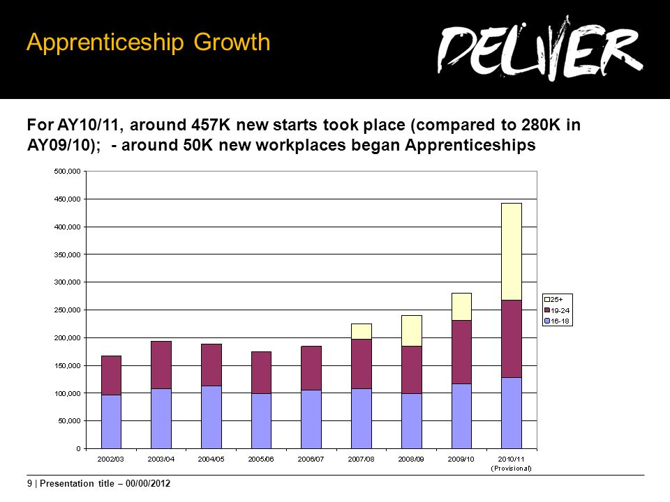 9 | Presentation title – 00/00/2012 Apprenticeship Growth For AY10/11, around 457K new starts took place (compared to 280K in AY09/10); - around 50K new workplaces began Apprenticeships