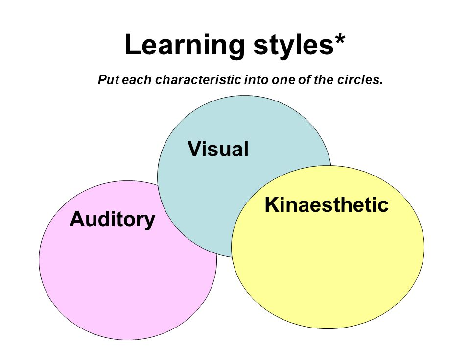Learning styles* Put each characteristic into one of the circles. Auditory Visual Kinaesthetic