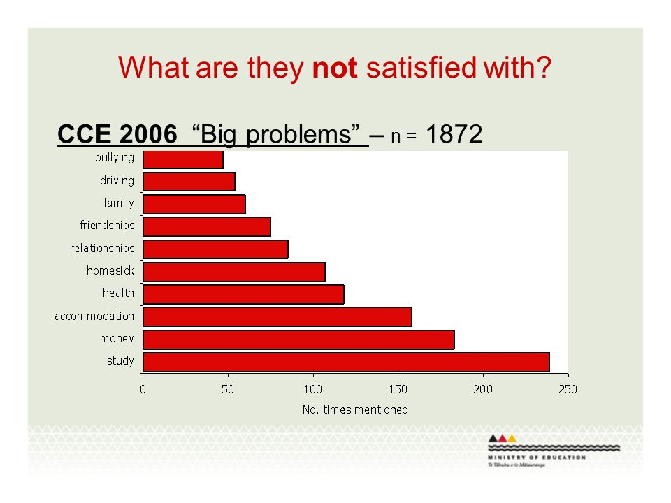 What are they not satisfied with CCE 2006 Big problems – n = 1872