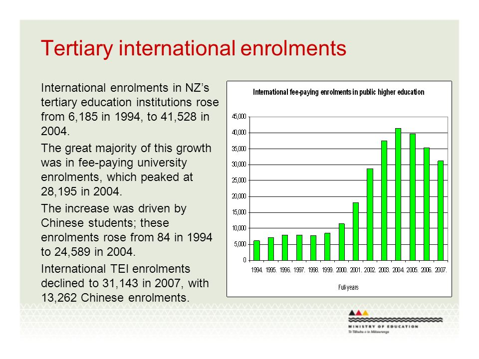 Tertiary international enrolments International enrolments in NZs tertiary education institutions rose from 6,185 in 1994, to 41,528 in 2004. The grea