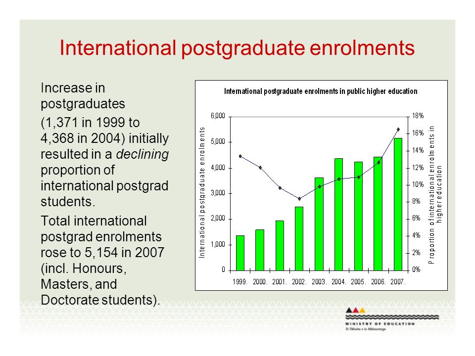 International postgraduate enrolments Increase in postgraduates (1,371 in 1999 to 4,368 in 2004) initially resulted in a declining proportion of international postgrad students.