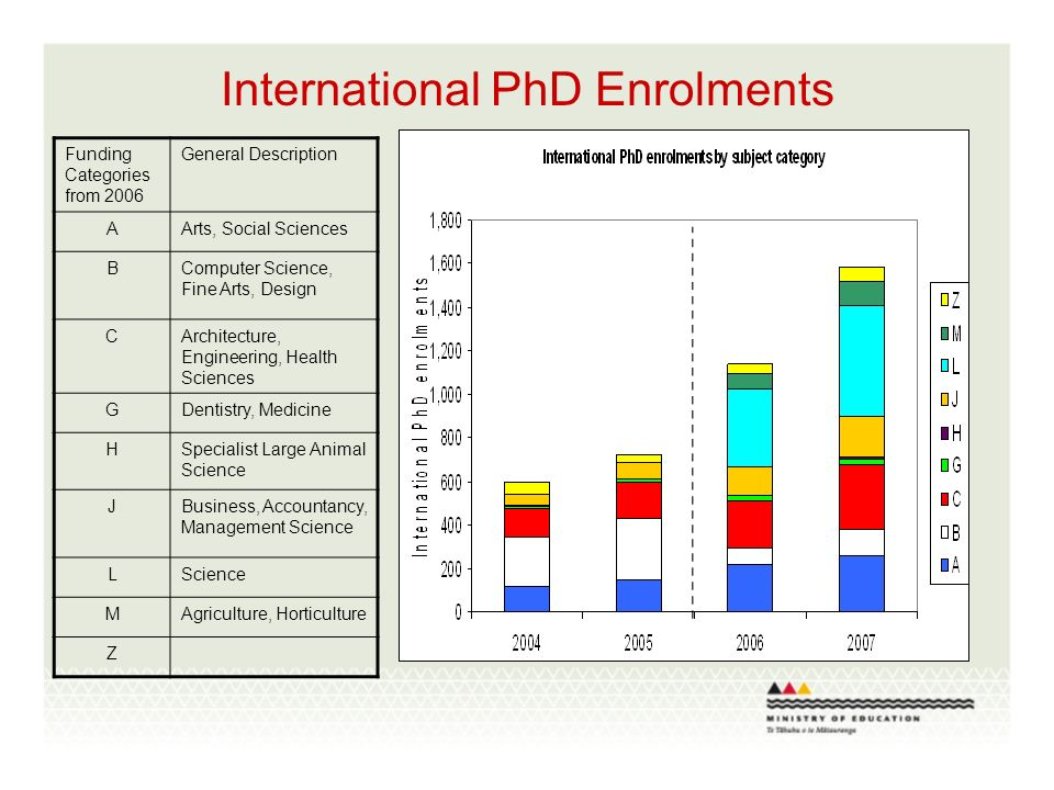 International PhD Enrolments Funding Categories from 2006 General Description AArts, Social Sciences BComputer Science, Fine Arts, Design CArchitecture, Engineering, Health Sciences GDentistry, Medicine HSpecialist Large Animal Science JBusiness, Accountancy, Management Science LScience MAgriculture, Horticulture Z