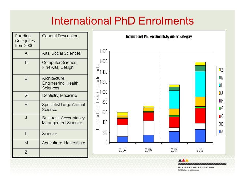 International PhD Enrolments Funding Categories from 2006 General Description AArts, Social Sciences BComputer Science, Fine Arts, Design CArchitectur