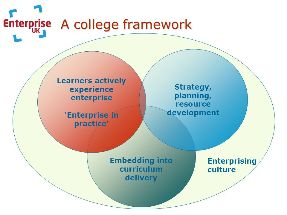 A college framework Embedding into curriculum delivery Learners actively experience enterprise Enterprise in practice Strategy, planning, resource dev