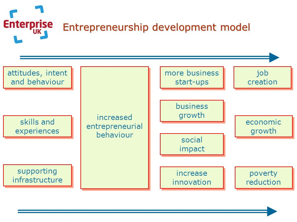 Entrepreneurship development model attitudes, intent and behaviour skills and experiences supporting infrastructure increased entrepreneurial behaviour more business start-ups business growth social impact increase innovation job creation economic growth poverty reduction