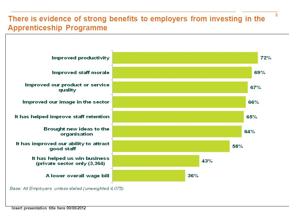 8 Insert presentation title here 00/00/2012 There is evidence of strong benefits to employers from investing in the Apprenticeship Programme