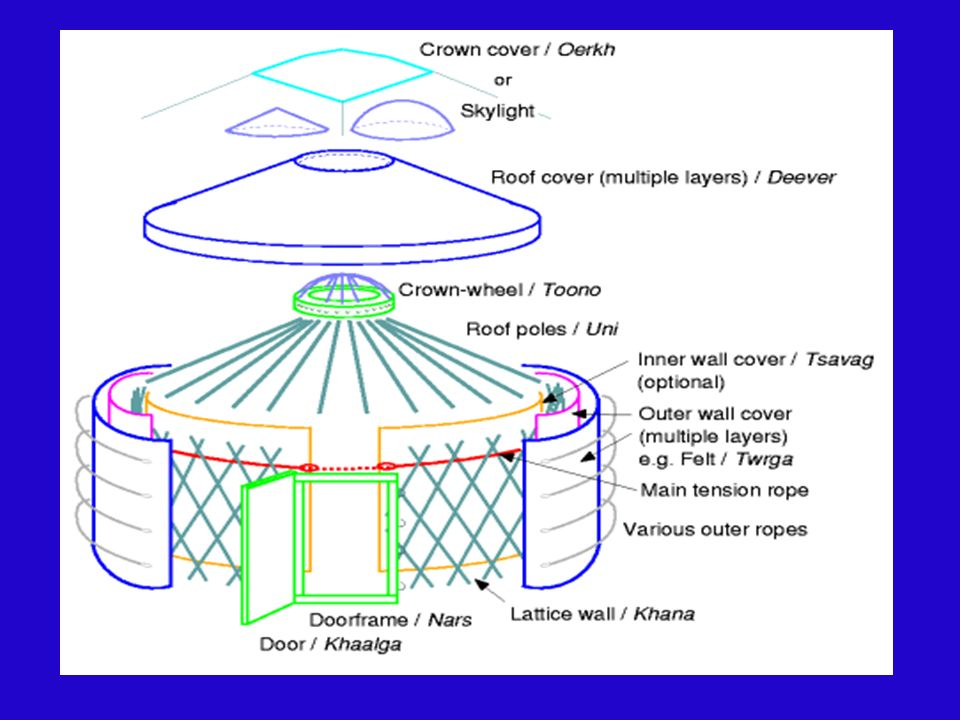 A yurt is divided into two halves. The north females, and the south males.