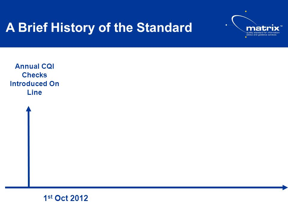 A Brief History of the Standard 1 st Oct 2012 Annual CQI Checks Introduced On Line