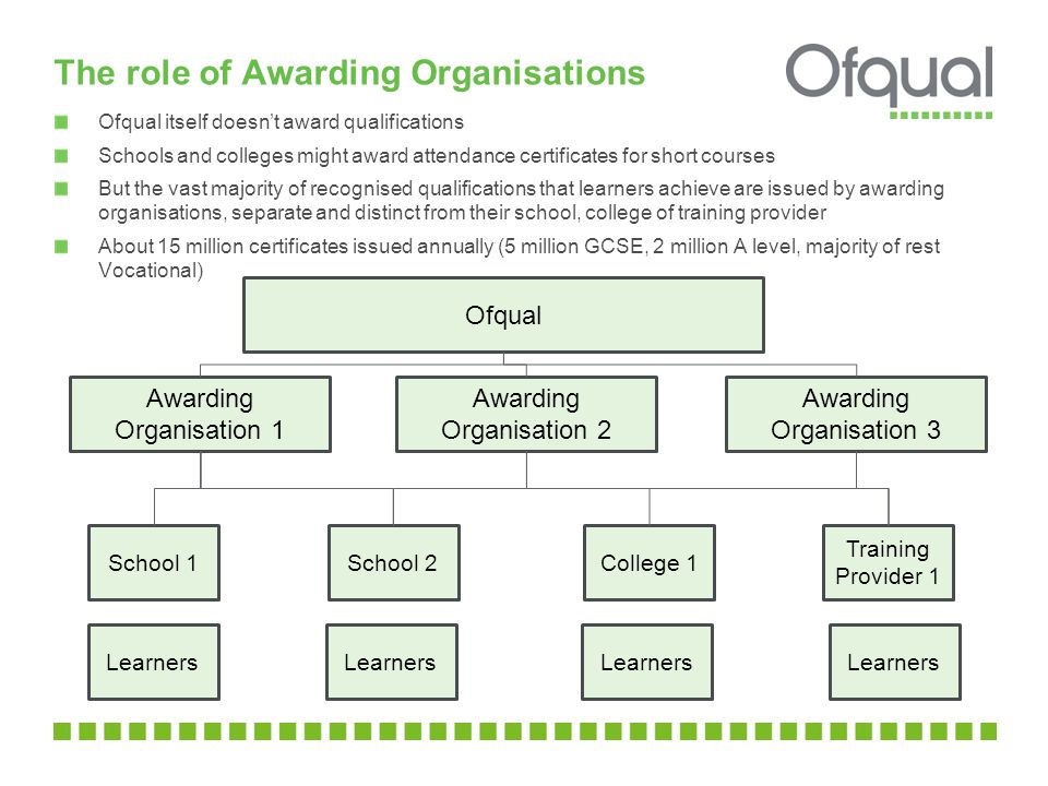 The role of Awarding Organisations Ofqual itself doesnt award qualifications Schools and colleges might award attendance certificates for short course
