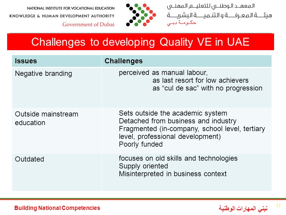 Building National Competencies نبني المهارات الوطنية Challenges to developing Quality VE in UAE IssuesChallenges Negative branding perceived as manual labour, as last resort for low achievers as cul de sac with no progression Outside mainstream education Sets outside the academic system Detached from business and industry Fragmented (in-company, school level, tertiary level, professional development) Poorly funded Outdated focuses on old skills and technologies Supply oriented Misinterpreted in business context 11