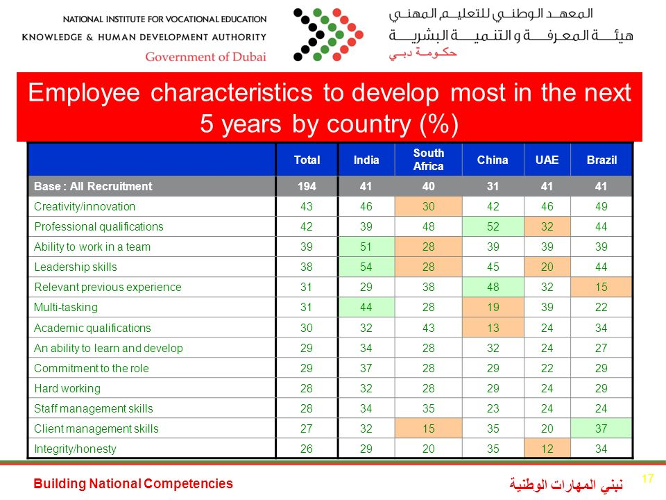 Building National Competencies نبني المهارات الوطنية Employee characteristics to develop most in the next 5 years by country (%) TotalIndia South Africa ChinaUAEBrazil Base : All Recruitment Creativity/innovation Professional qualifications Ability to work in a team Leadership skills Relevant previous experience Multi-tasking Academic qualifications An ability to learn and develop Commitment to the role Hard working Staff management skills Client management skills Integrity/honesty