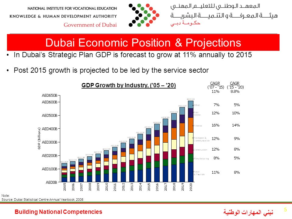 Building National Competencies نبني المهارات الوطنية In Dubais Strategic Plan GDP is forecast to grow at 11% annually to 2015 Post 2015 growth is projected to be led by the service sector Note: Source: Dubai Statistical Centre Annual Yearbook, 2005 GDP Growth by Industry, (05 – 20) Dubai Economic Position & Projections 5