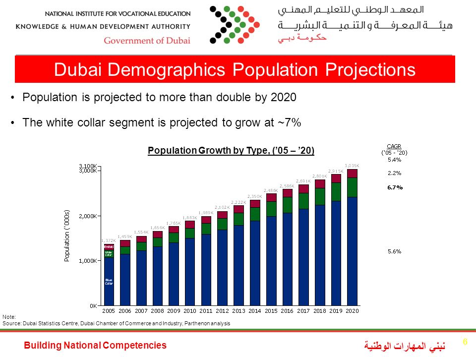 Building National Competencies نبني المهارات الوطنية Note: Source: Dubai Statistics Centre, Dubai Chamber of Commerce and Industry, Parthenon analysis Population is projected to more than double by 2020 The white collar segment is projected to grow at ~7% Population Growth by Type, (05 – 20) Dubai Demographics Population Projections 6
