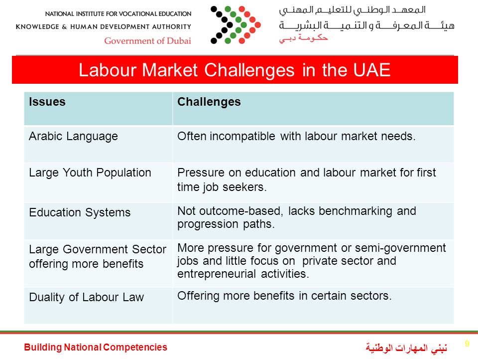 Building National Competencies نبني المهارات الوطنية Labour Market Challenges in the UAE IssuesChallenges Arabic LanguageOften incompatible with labour market needs.