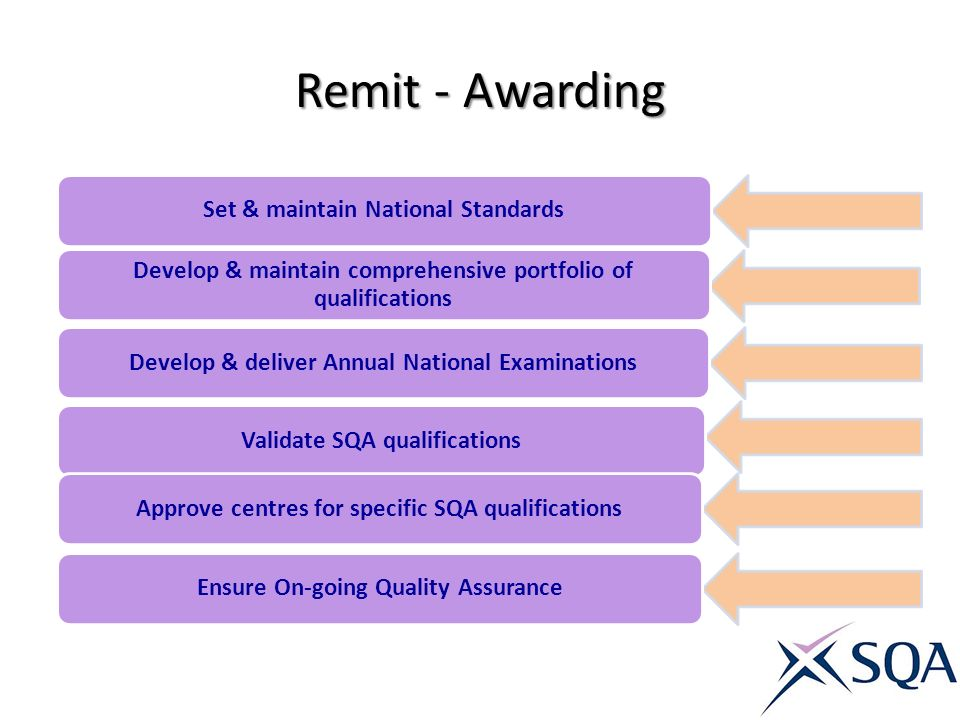 Remit - Awarding Set & maintain National Standards Develop & maintain comprehensive portfolio of qualifications Develop & deliver Annual National Exam