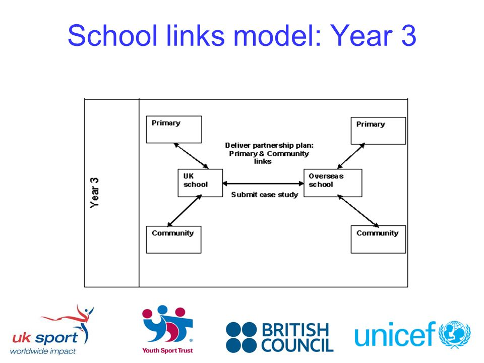 School links model: Year 3