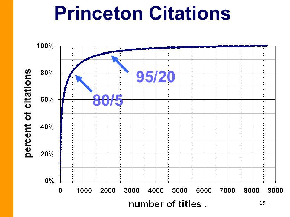 15 Princeton Citations 95/20 80/5