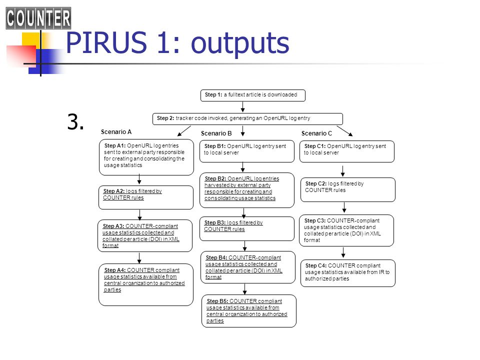 PIRUS 1: outputs 3. Step 1: a fulltext article is downloaded Step 2: tracker code invoked, generating an OpenURL log entry Step A1: OpenURL log entrie