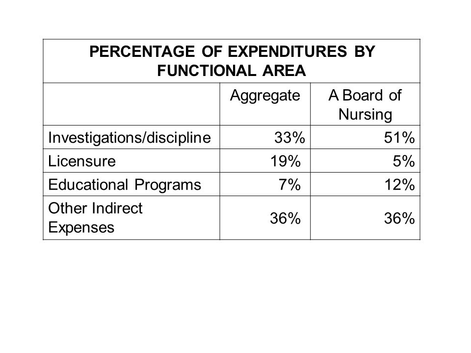PERCENTAGE OF EXPENDITURES BY FUNCTIONAL AREA AggregateA Board of Nursing Investigations/discipline 33%51% Licensure 19% 5% Educational Programs 7% 12% Other Indirect Expenses 36%