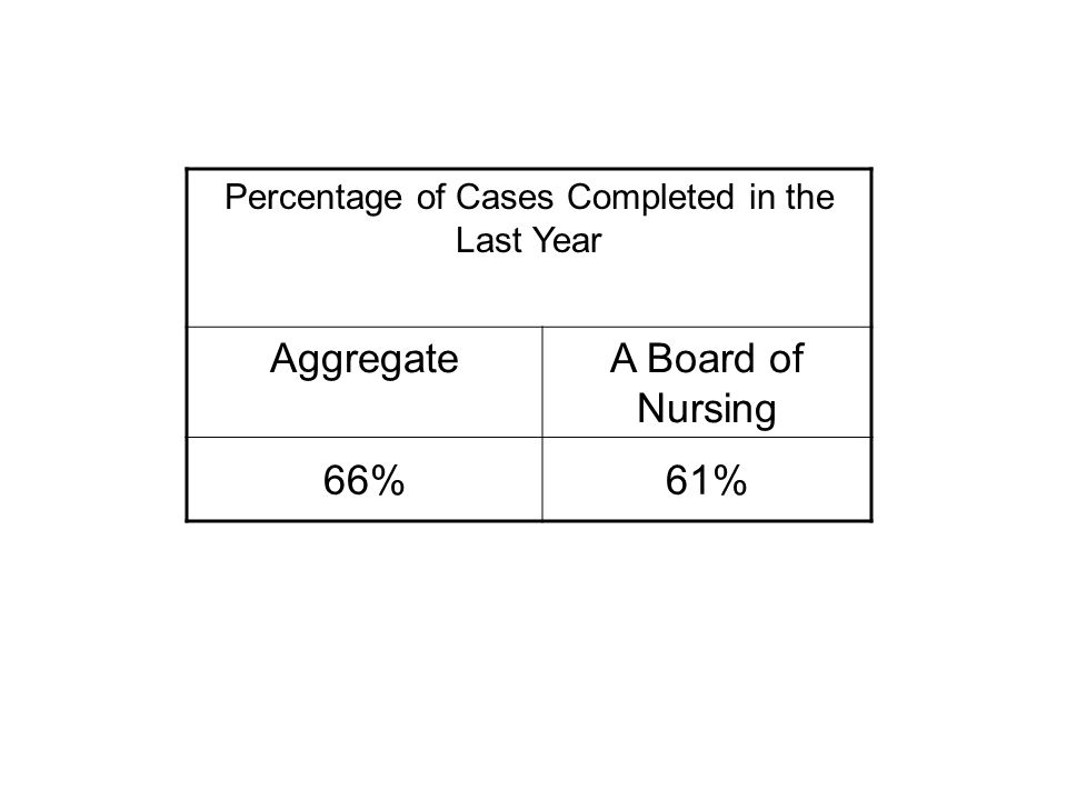 Percentage of Cases Completed in the Last Year AggregateA Board of Nursing 66%61%