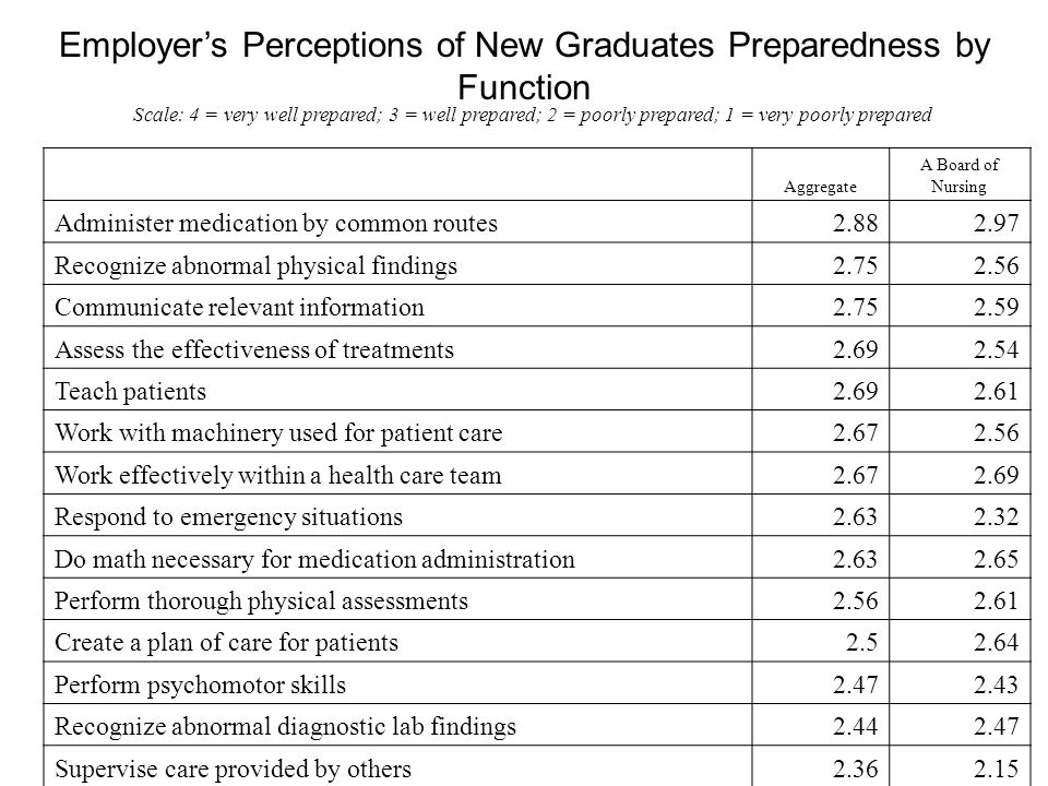 Employers Perceptions of New Graduates Preparedness by Function Scale: 4 = very well prepared; 3 = well prepared; 2 = poorly prepared; 1 = very poorly prepared Aggregate A Board of Nursing Administer medication by common routes2.882.97 Recognize abnormal physical findings2.752.56 Communicate relevant information2.752.59 Assess the effectiveness of treatments2.692.54 Teach patients2.692.61 Work with machinery used for patient care2.672.56 Work effectively within a health care team2.672.69 Respond to emergency situations2.632.32 Do math necessary for medication administration2.632.65 Perform thorough physical assessments2.562.61 Create a plan of care for patients2.52.64 Perform psychomotor skills2.472.43 Recognize abnormal diagnostic lab findings2.442.47 Supervise care provided by others2.362.15